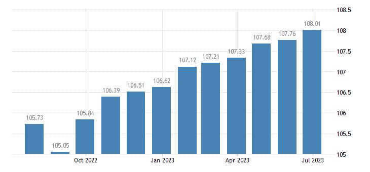 euro area harmonised idx of consumer prices hicp medical services paramedical services eurostat data