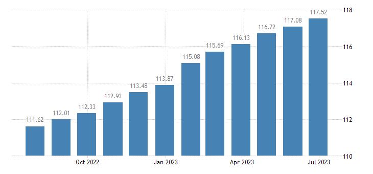 euro area harmonised idx of consumer prices hicp miscellaneous goods services eurostat data