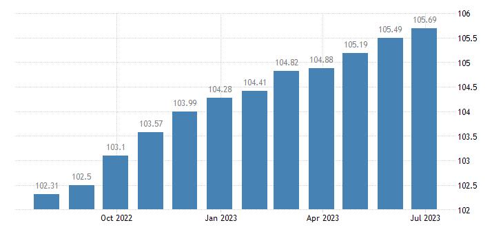euro area harmonised idx of consumer prices hicp miscellaneous small tool accessories eurostat data