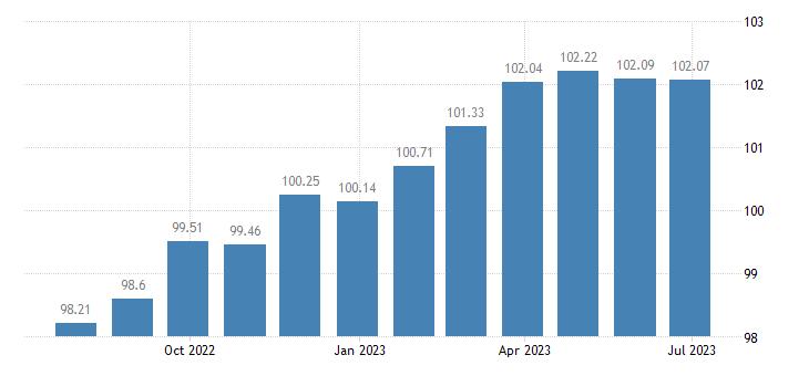euro area harmonised idx of consumer prices hicp motorized major tools equipment eurostat data