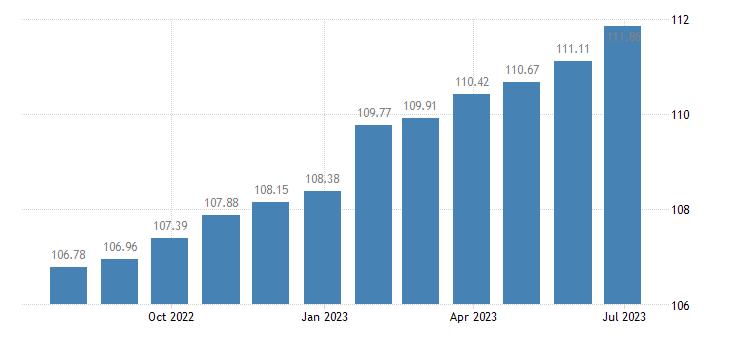 euro area harmonised idx of consumer prices hicp musical instruments eurostat data