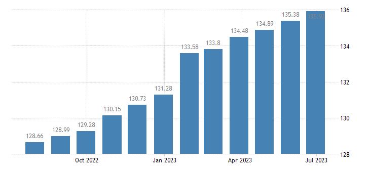 euro area harmonised idx of consumer prices hicp newspapers eurostat data