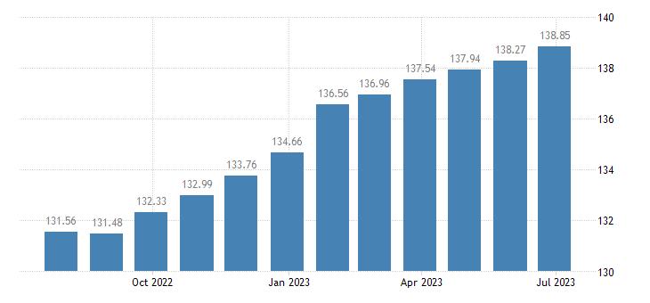 euro area harmonised idx of consumer prices hicp newspapers periodicals eurostat data