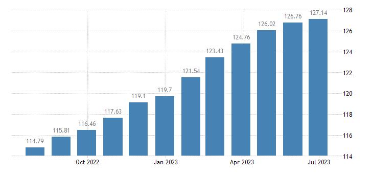 euro area harmonised idx of consumer prices hicp non alcoholic beverages eurostat data