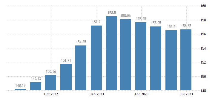 euro area harmonised idx of consumer prices hicp oils fats eurostat data
