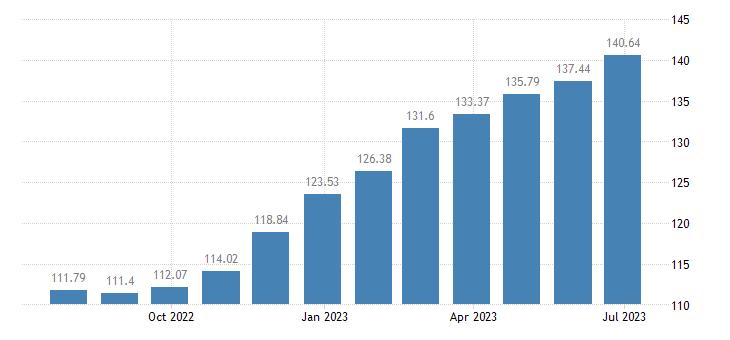 euro area harmonised idx of consumer prices hicp olive oil eurostat data