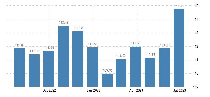 euro area harmonised idx of consumer prices hicp optical instruments eurostat data