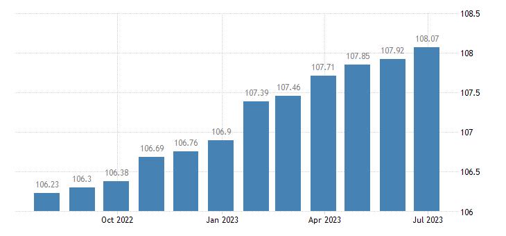 euro area harmonised idx of consumer prices hicp other actual rentals eurostat data