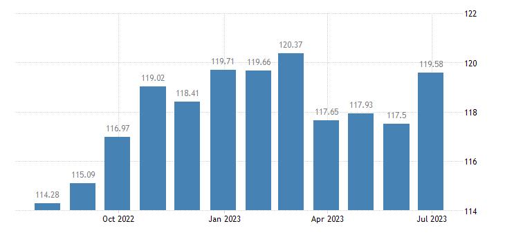 euro area harmonised idx of consumer prices hicp other floor coverings eurostat data