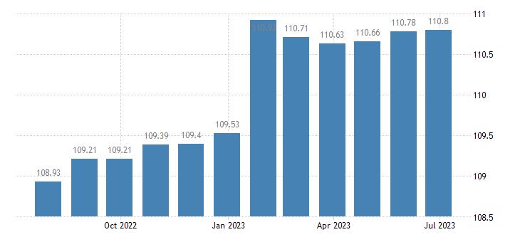 euro area harmonised idx of consumer prices hicp other postal services eurostat data