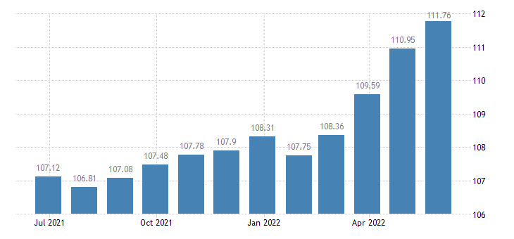 euro area harmonised idx of consumer prices hicp overall idx excluding energy seasonal food eurostat data