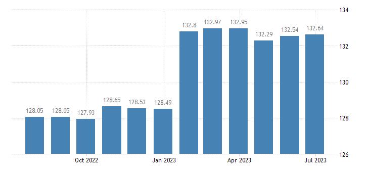 euro area harmonised idx of consumer prices hicp passenger transport by inl waterway eurostat data