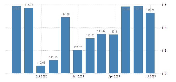 euro area harmonised idx of consumer prices hicp passenger transport by road eurostat data
