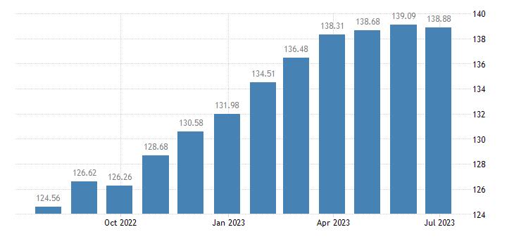 euro area harmonised idx of consumer prices hicp pasta products couscous eurostat data