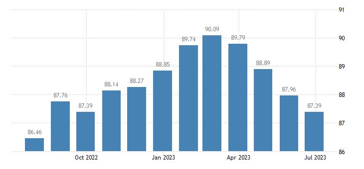 euro area harmonised idx of consumer prices hicp personal computers eurostat data