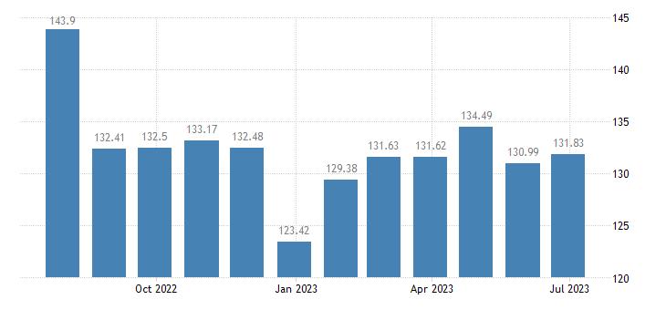 euro area harmonised idx of consumer prices hicp petrol eurostat data