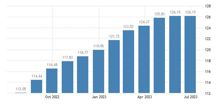 euro area harmonised idx of consumer prices hicp pizza quiche eurostat data