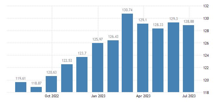 euro area harmonised idx of consumer prices hicp plants flowers eurostat data