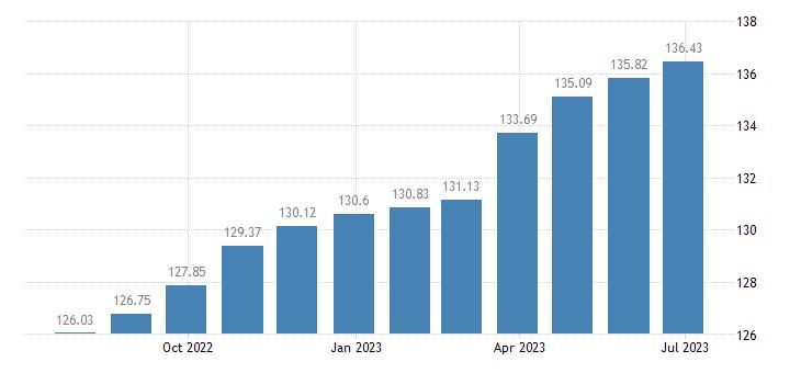 euro area harmonised idx of consumer prices hicp pork eurostat data