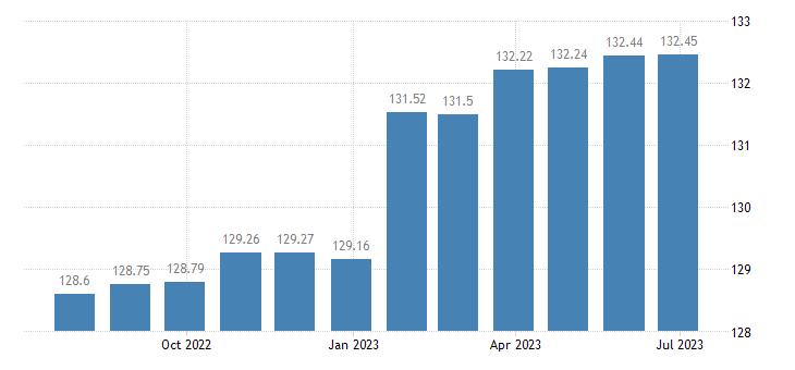 euro area harmonised idx of consumer prices hicp postal services eurostat data