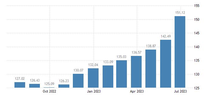 euro area harmonised idx of consumer prices hicp potatoes eurostat data