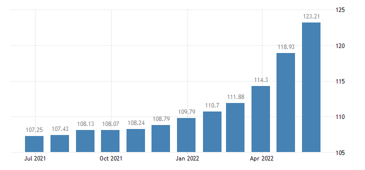 euro area harmonised idx of consumer prices hicp poultry eurostat data