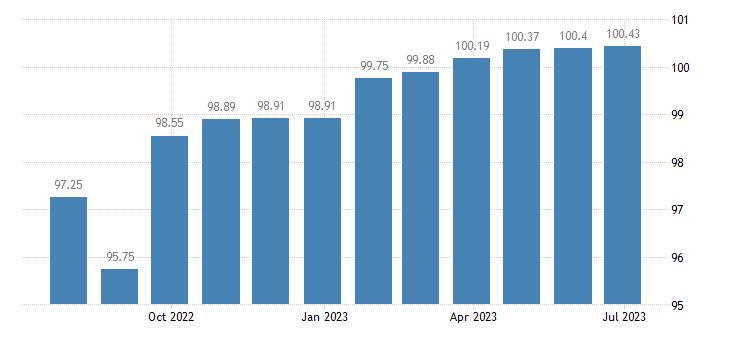 euro area harmonised idx of consumer prices hicp pre primary education eurostat data