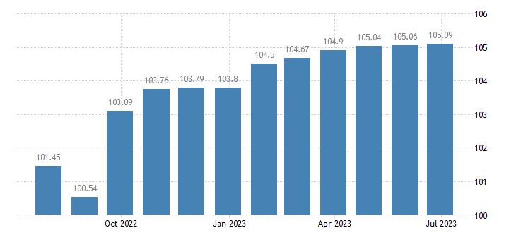 euro area harmonised idx of consumer prices hicp pre primary primary education eurostat data