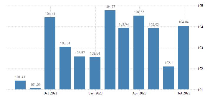 euro area harmonised idx of consumer prices hicp pre recorded recording media eurostat data