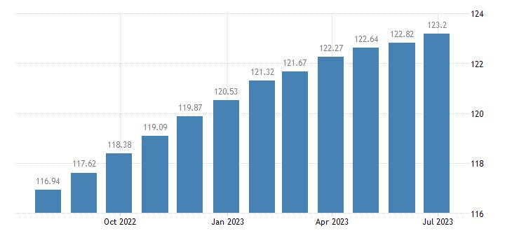 euro area harmonised idx of consumer prices hicp purchase of vehicles eurostat data