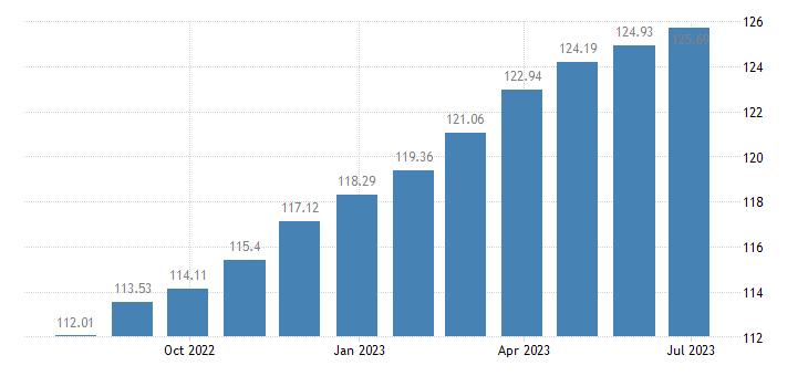 euro area harmonised idx of consumer prices hicp ready made meals eurostat data
