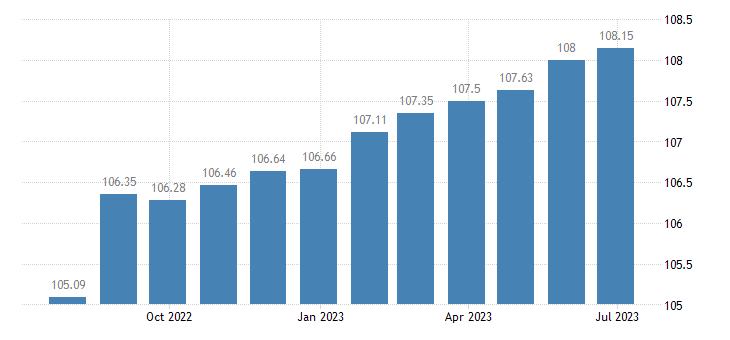 euro area harmonised idx of consumer prices hicp repair leasing rental of major tools equipment eurostat data
