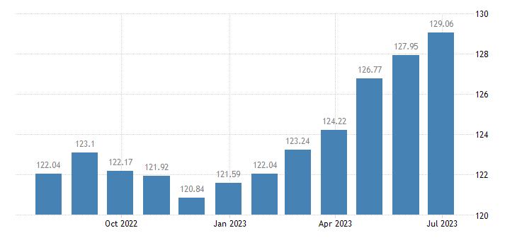 euro area harmonised idx of consumer prices hicp restaurants hotels eurostat data