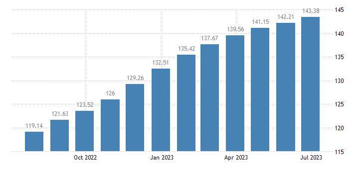 euro area harmonised idx of consumer prices hicp rice eurostat data