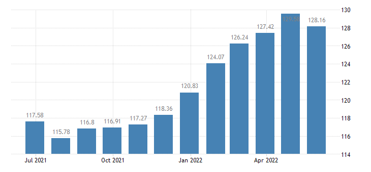 euro area harmonised idx of consumer prices hicp seasonal food eurostat data