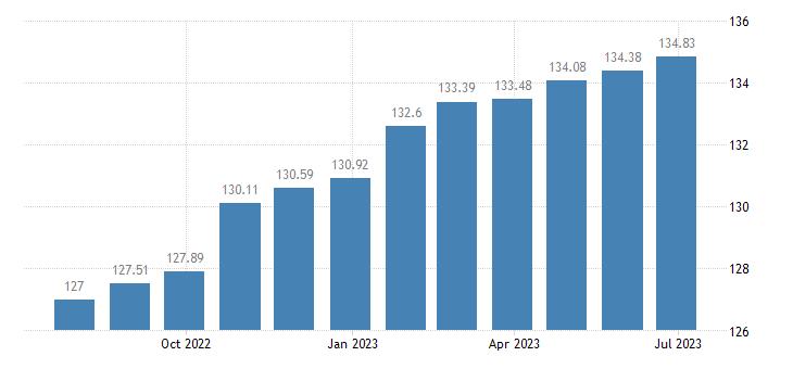 euro area harmonised idx of consumer prices hicp services of carpenters eurostat data