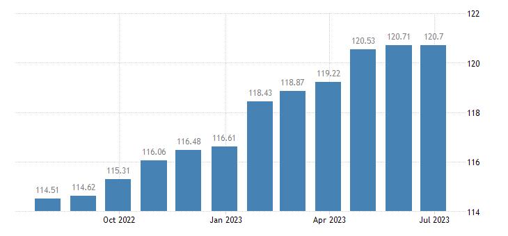 euro area harmonised idx of consumer prices hicp services of electricians eurostat data
