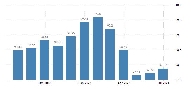 euro area harmonised idx of consumer prices hicp services of medical analysis laboratories x ray centres eurostat data