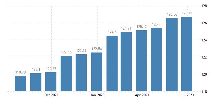 euro area harmonised idx of consumer prices hicp services of painters eurostat data