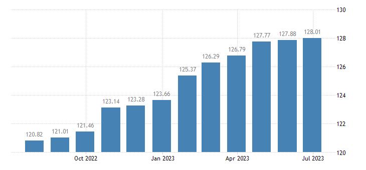 euro area harmonised idx of consumer prices hicp services of plumbers eurostat data