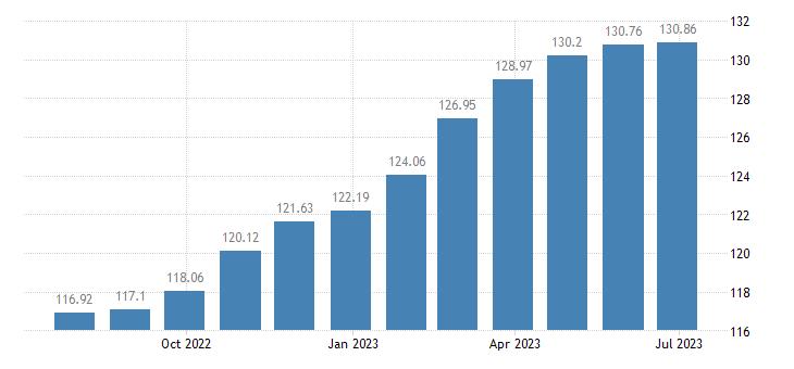 euro area harmonised idx of consumer prices hicp soft drinks eurostat data
