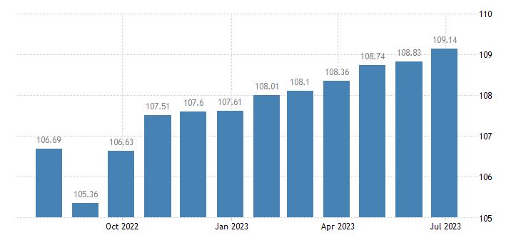 euro area harmonised idx of consumer prices hicp specialist practice eurostat data