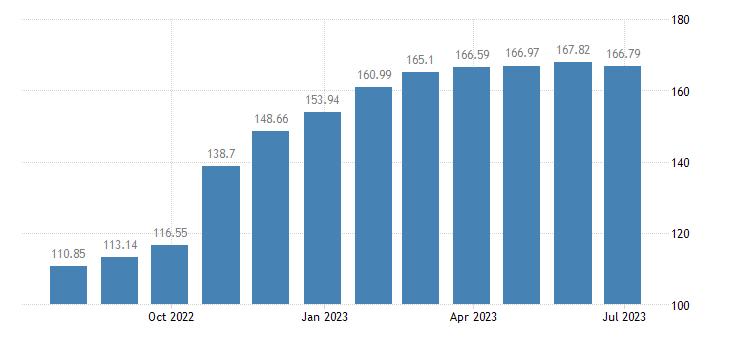 euro area harmonised idx of consumer prices hicp sugar eurostat data