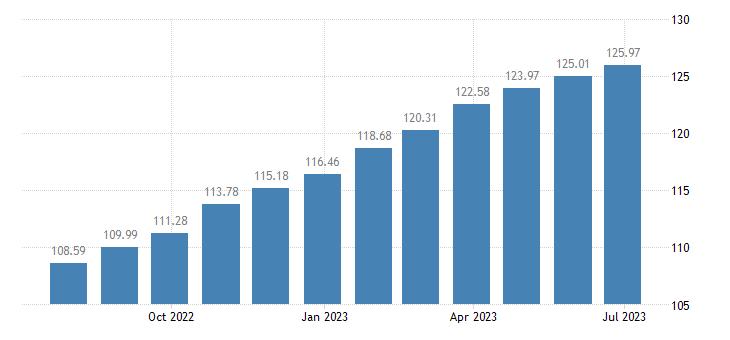 euro area harmonised idx of consumer prices hicp sugar jam honey chocolate confectionery eurostat data