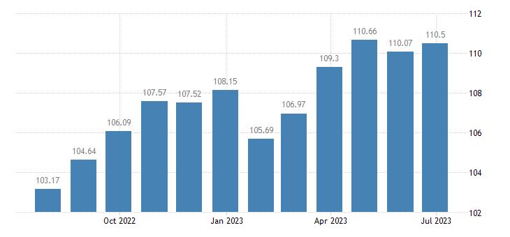 euro area harmonised idx of consumer prices hicp table linen bathroom linen eurostat data