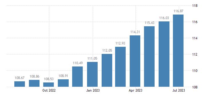 euro area harmonised idx of consumer prices hicp tea eurostat data