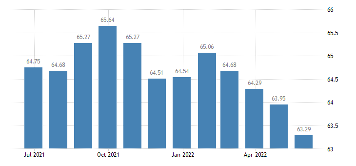 euro area harmonised idx of consumer prices hicp telephone telefax equipment eurostat data