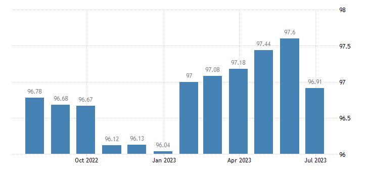 euro area harmonised idx of consumer prices hicp telephone telefax services eurostat data