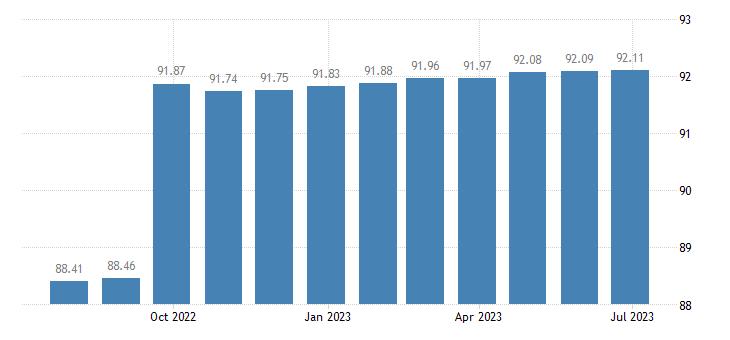 euro area harmonised idx of consumer prices hicp tertiary education eurostat data