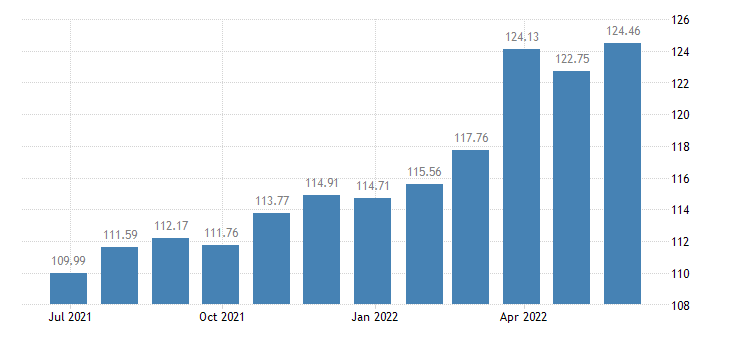 euro area harmonised idx of consumer prices hicp transport eurostat data